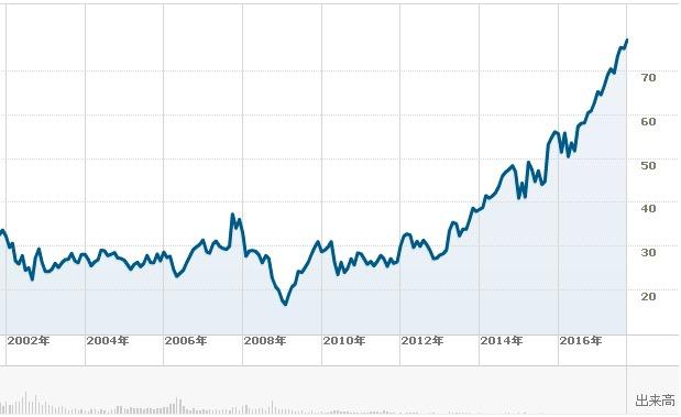 マイクロソフト長期チャート1009