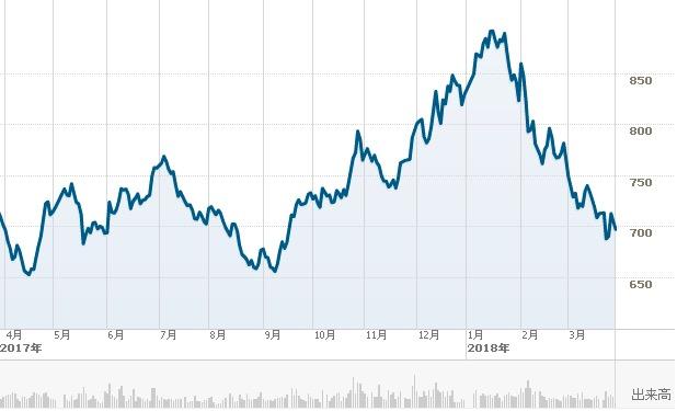 三菱東京UFJ銀行の短期チャート1803