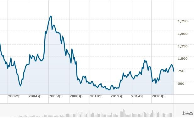 三菱東京UFJ銀行の長期チャート1803