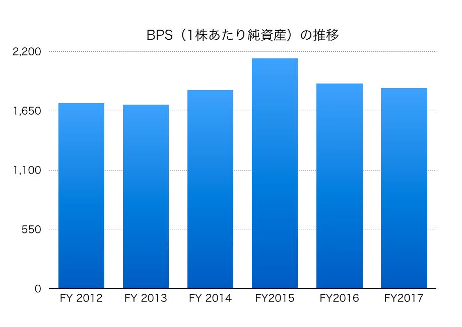 神戸製鋼所BPS1711