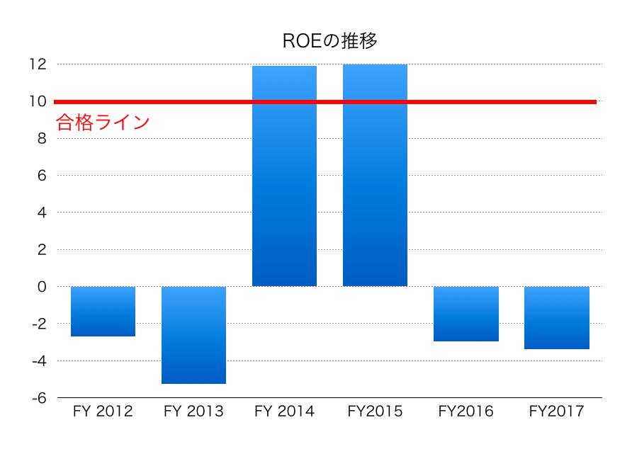 神戸製鋼所ROE1711
