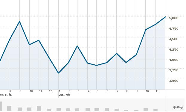 ライン短期長期チャート1812
