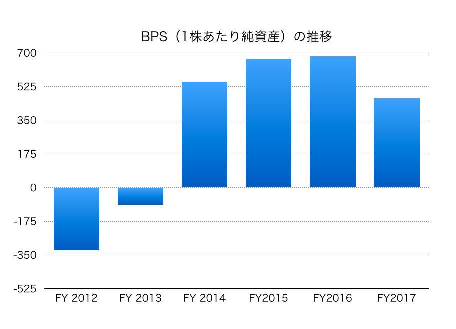 三菱自動車BPS1812