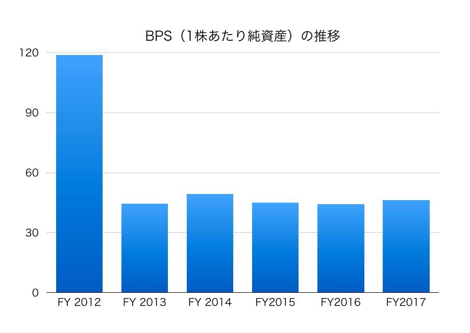 ジャパン・フード&リカー・アライアンスBPS1802