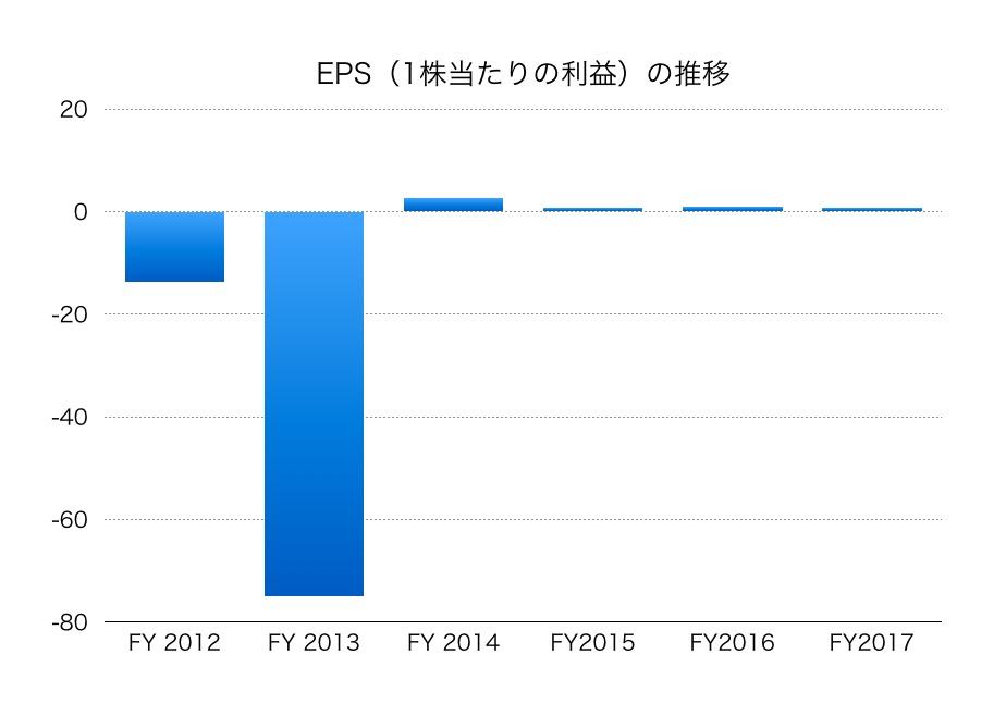 ジャパン・フード&リカー・アライアンスEPS1802