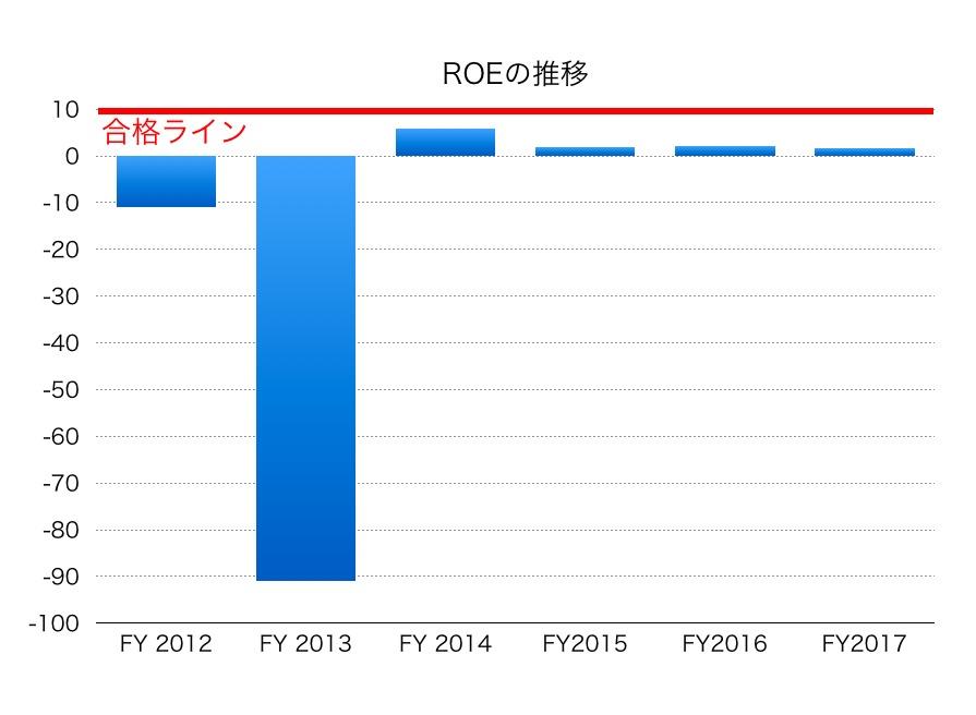 ジャパン・フード&リカー・アライアンスROE1802