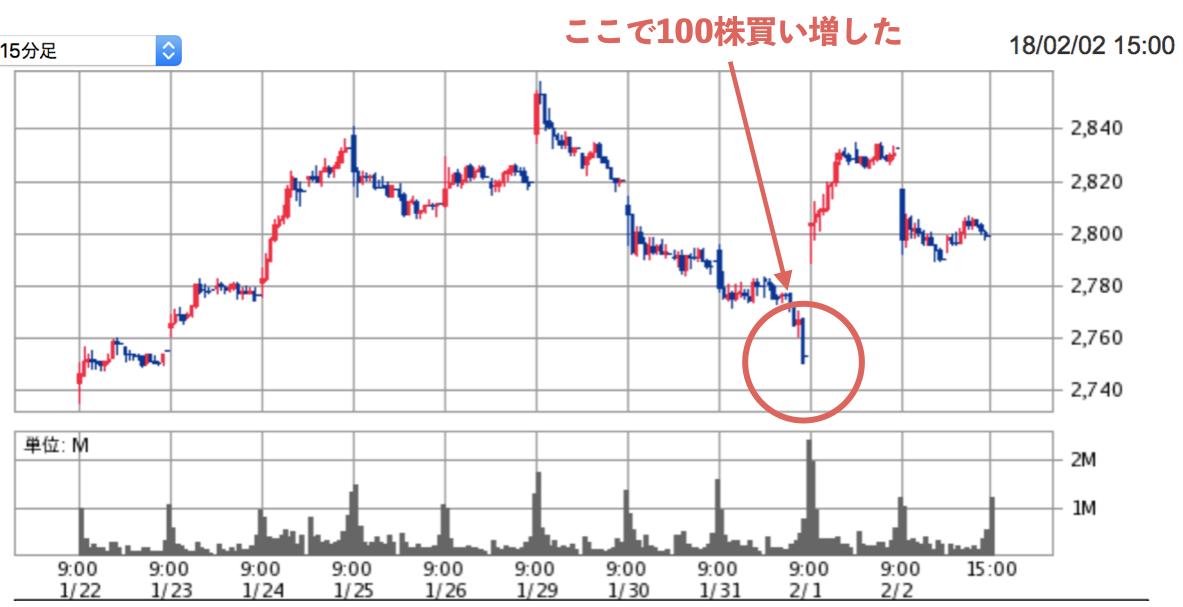 KDDI (15分足)
