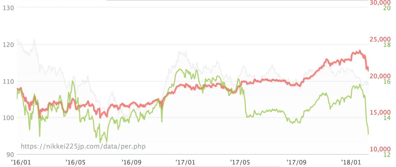 赤:日経平均株価 緑:PER