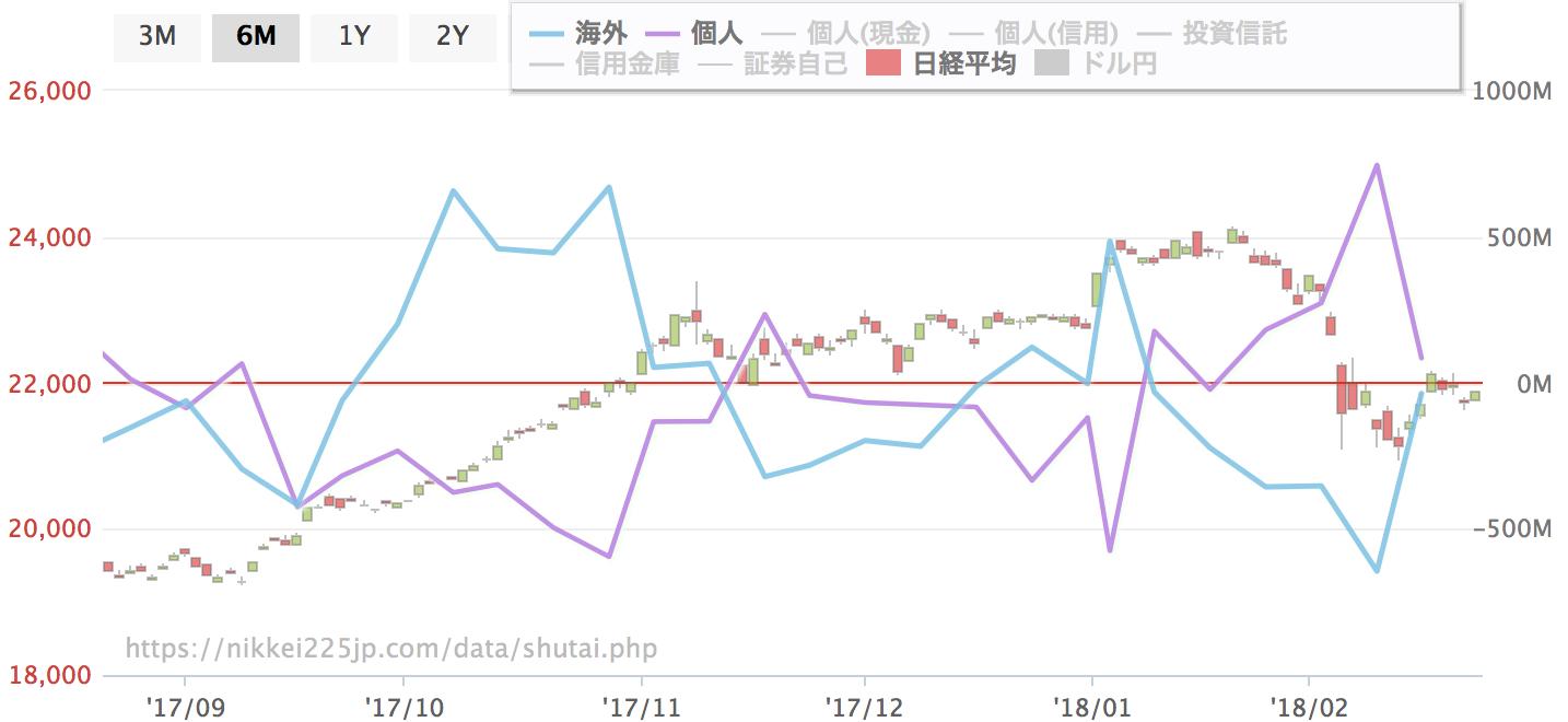 海外勢の売買(青線)と個人の売買(紫線)