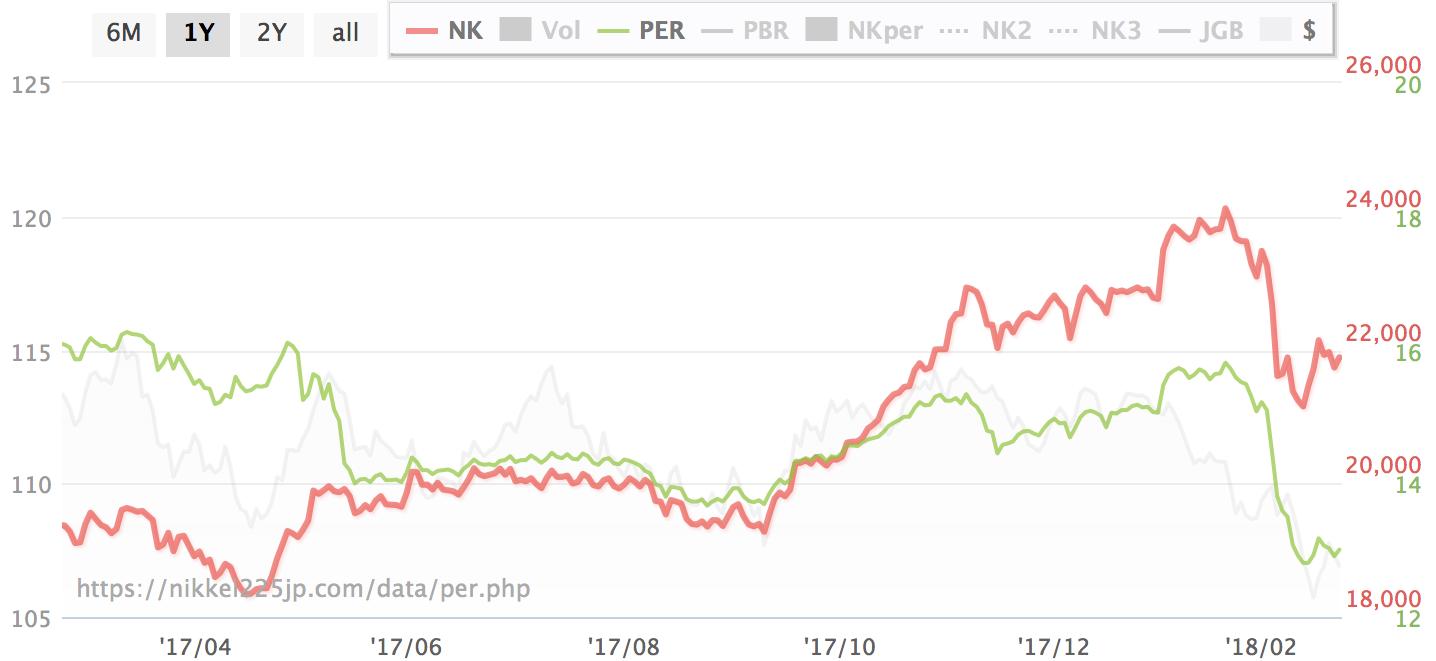 日経平均株価(赤線)と日経平均PER(緑線)