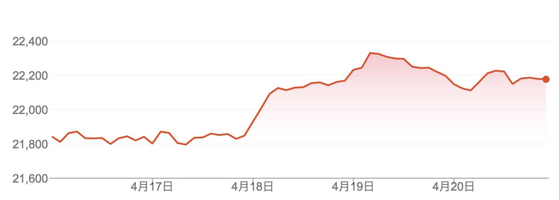 先週の日経平均株価