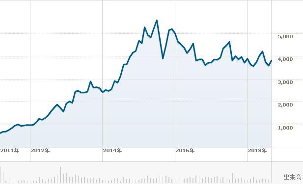 株価 カルビー