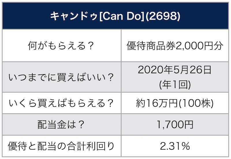 キャンドゥ 株価