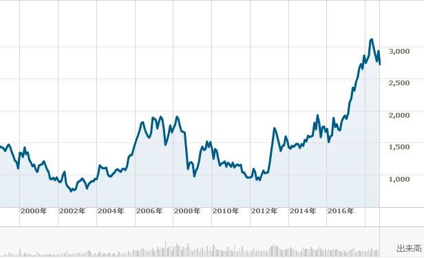 キリン 株価