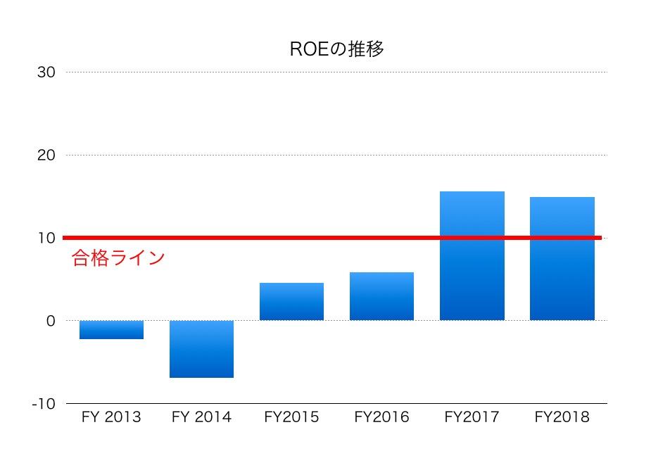 三井 化学 株価
