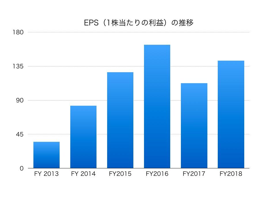 日本 碍子 株価