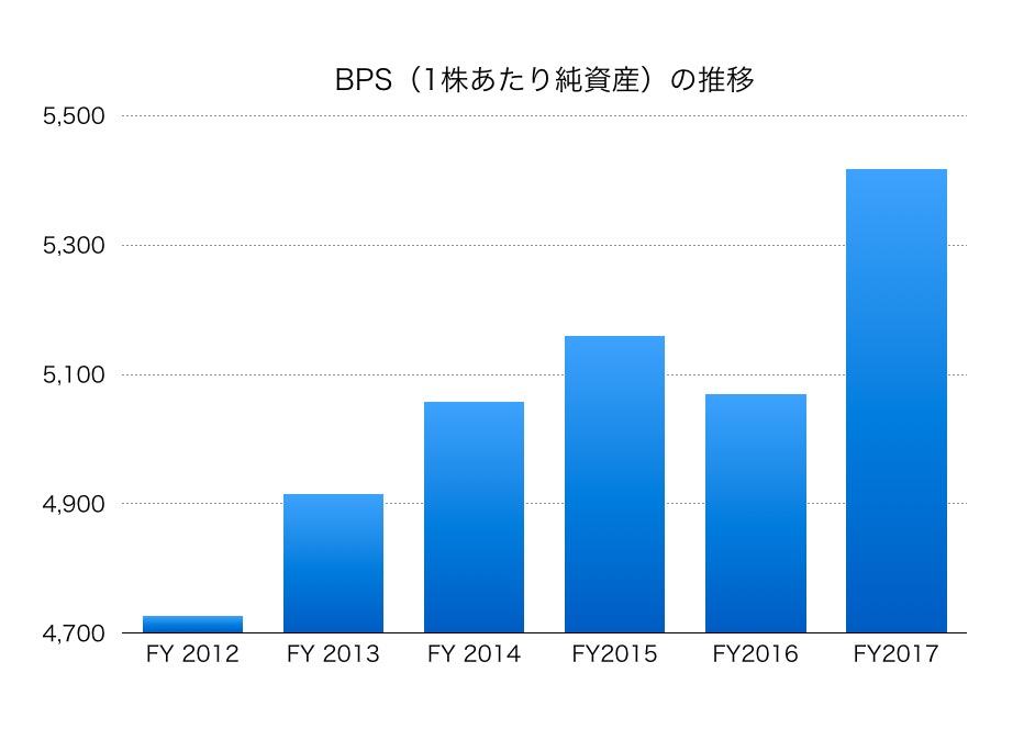 硝子 株価 電気 日本