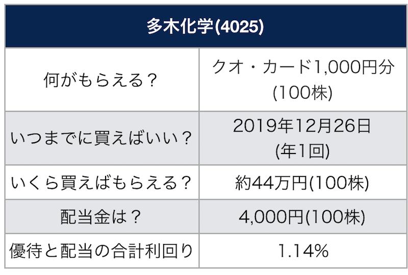 多 木 化学 株価