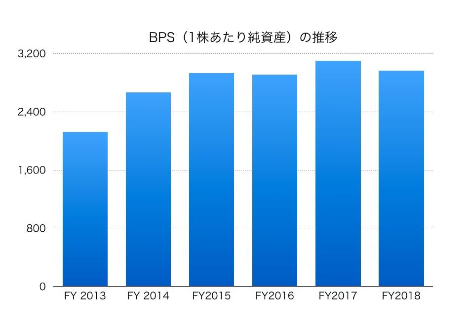 E&s 株価 三井 ホールディングス