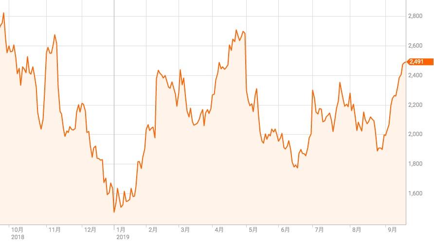 株価 太陽 誘電 の