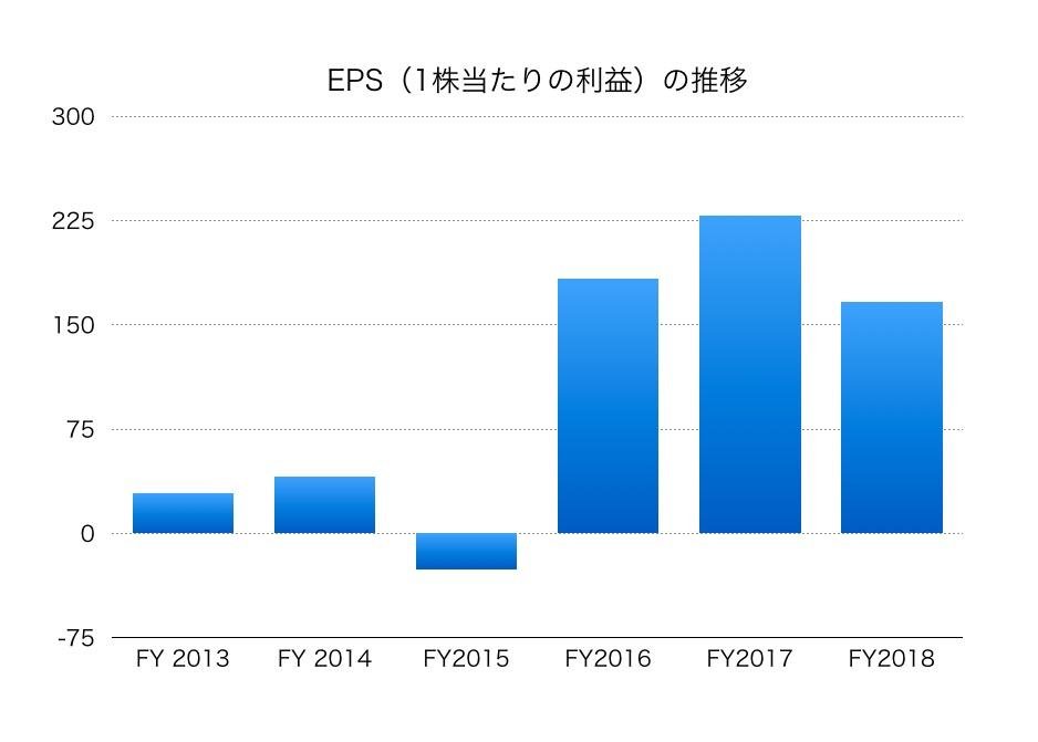 オリンパス の 株価