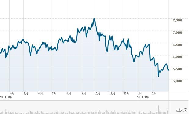 トレンドマイクロ 株価