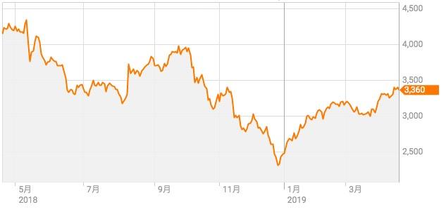 株価 荏原