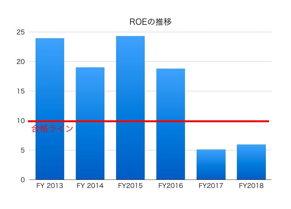 サイバー エージェント 株価