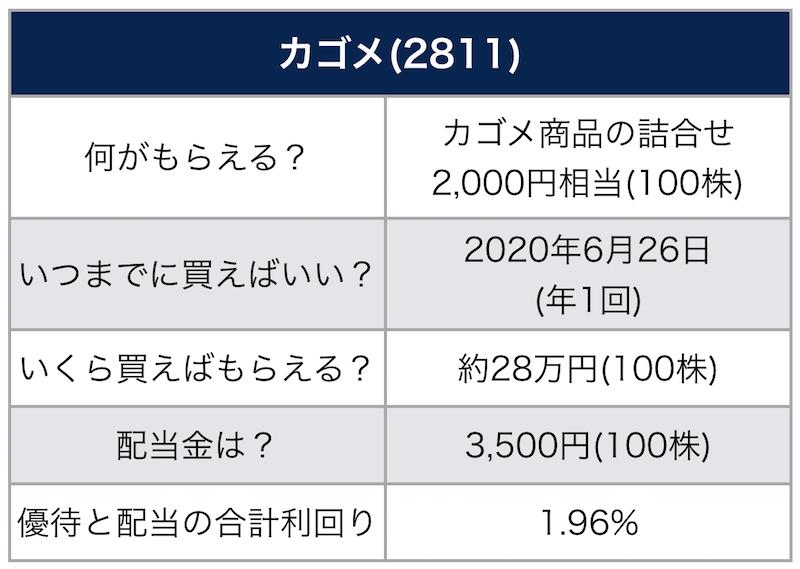 カゴメ の 株価