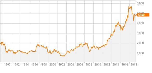 アサヒ ホールディングス 株価