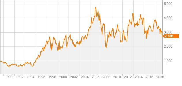 ホンダ の 株価 ホンダ (7267) : 株価/予想・目標株価