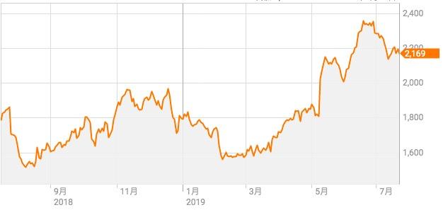 株価 太陽 日 酸