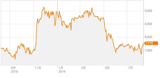 株価 明治 ホールディングス