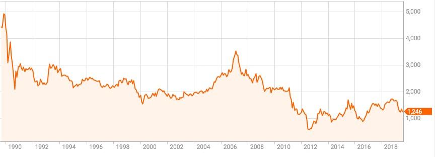 電力 株価 関西 の
