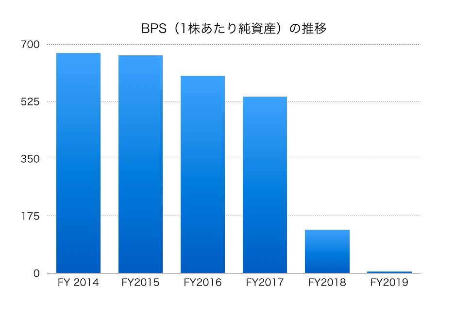 株価 ジャパン ディスプレイ ジャパンディスプレイ(6740)の株価は高値から10分の1に。日本の液晶製造の最後の拠点は割安か? 超成長株投資で資産10倍計画! ザイ・オンライン