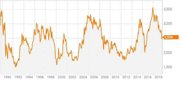 株価 ワコール