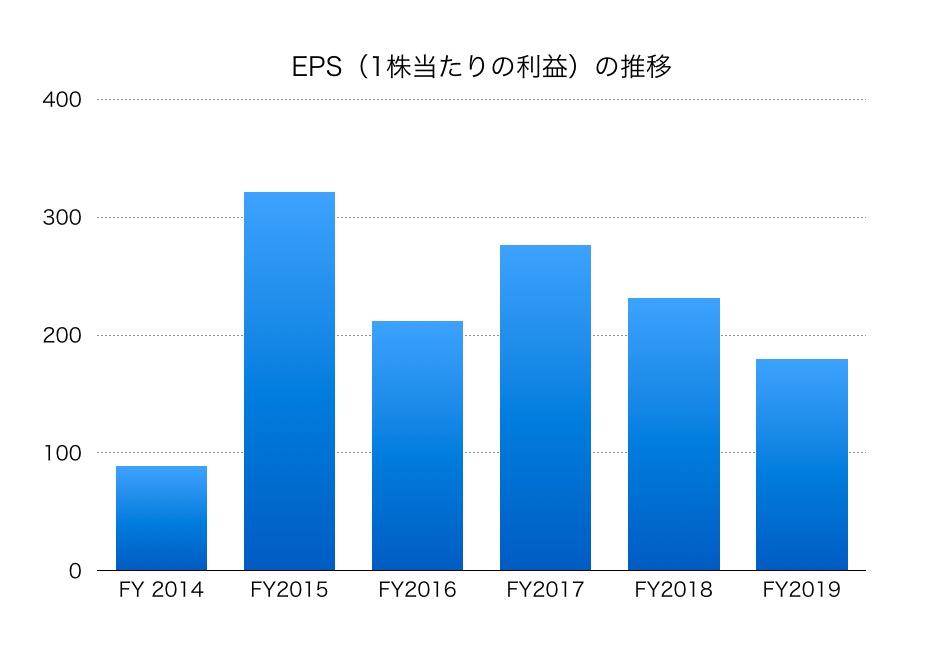 江崎 グリコ 株価