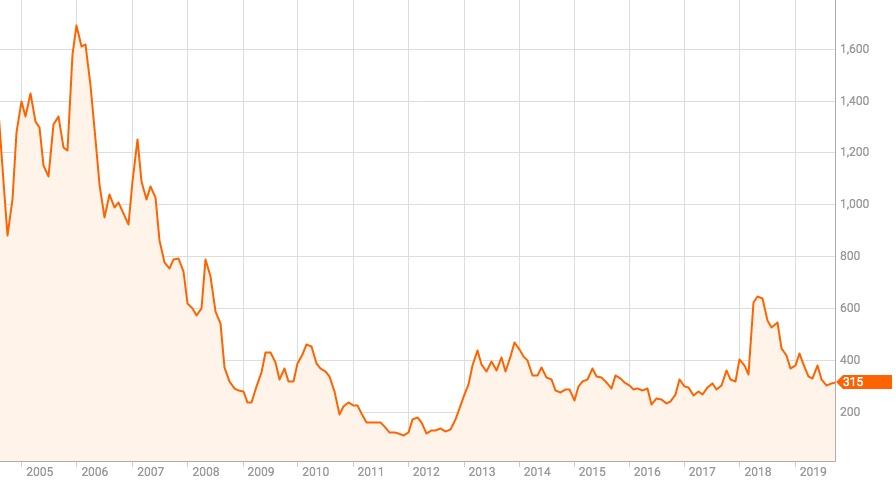 グループ 株価 マネックス なぜ、マネックスグループの株価は「ビットコイン」の影響を受けやすいのか?