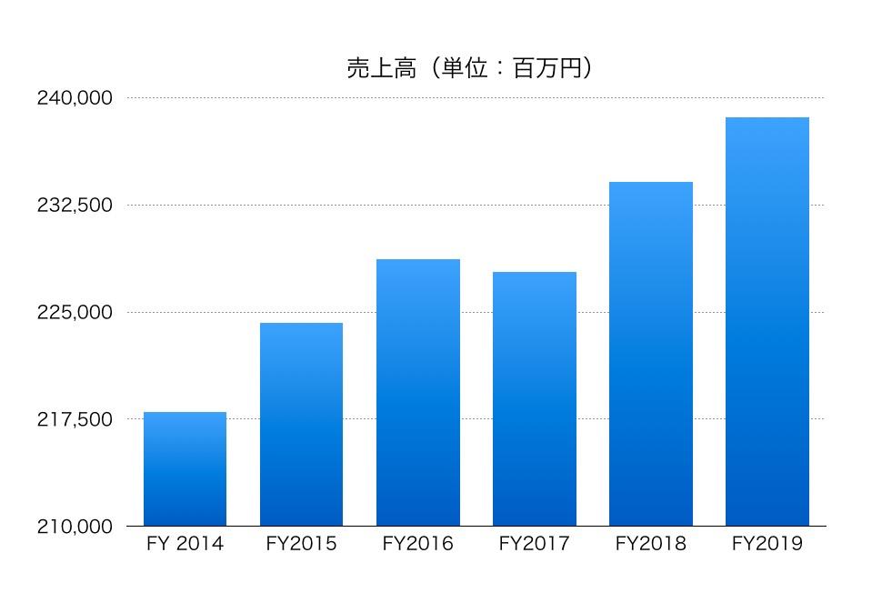 千葉 銀行 株価