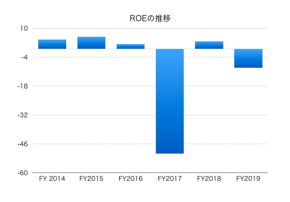の 株価 郵船 日本