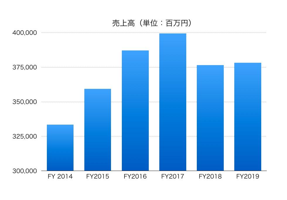 造船 株価 日立 日立造船 (7004)
