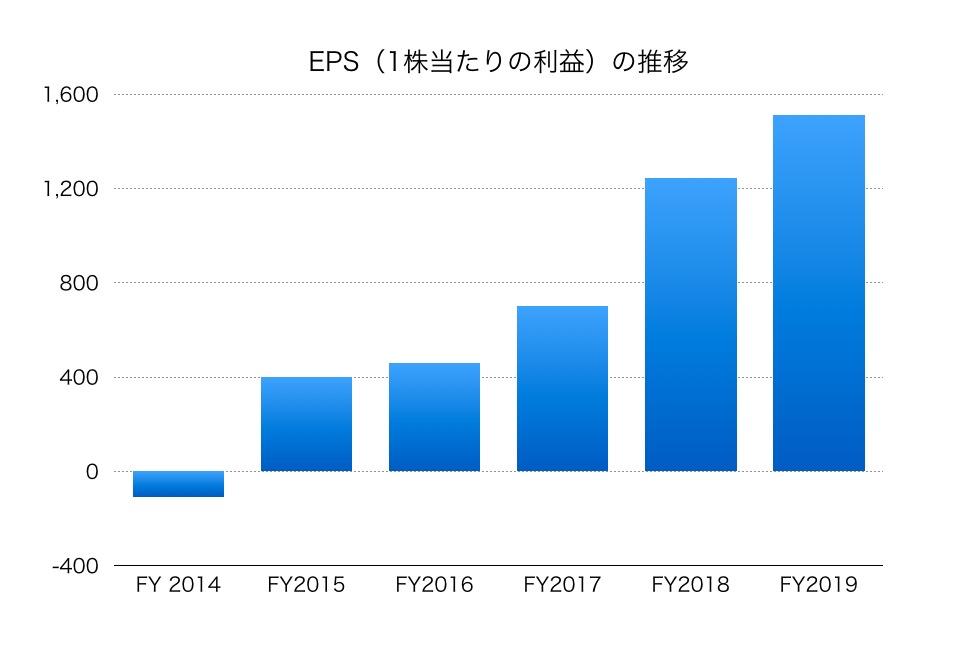 東京 エレクトロン 株価