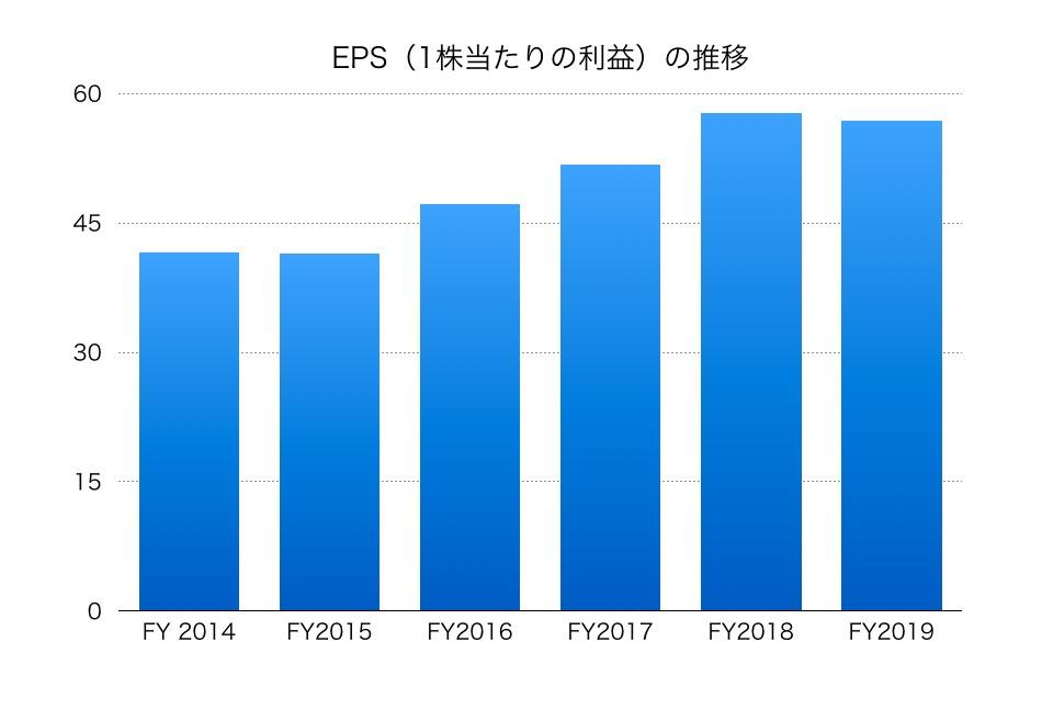 不動産 株価 東急 ホールディングス