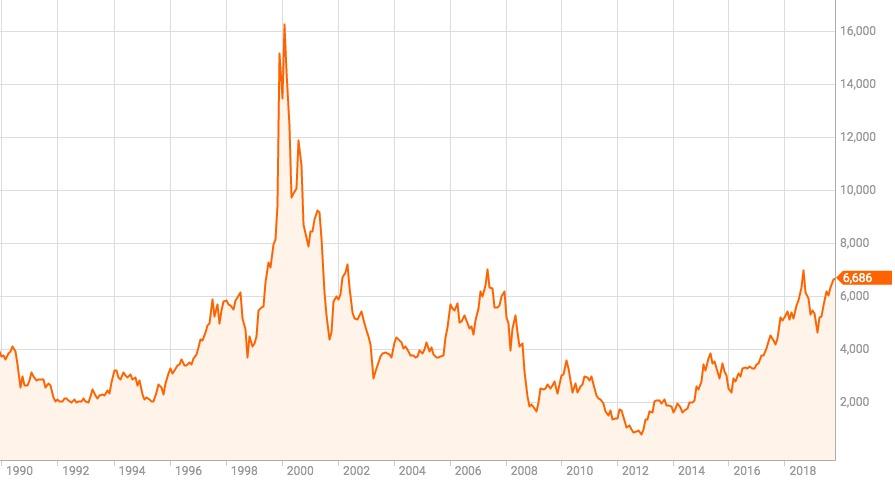 ソニー株価推移