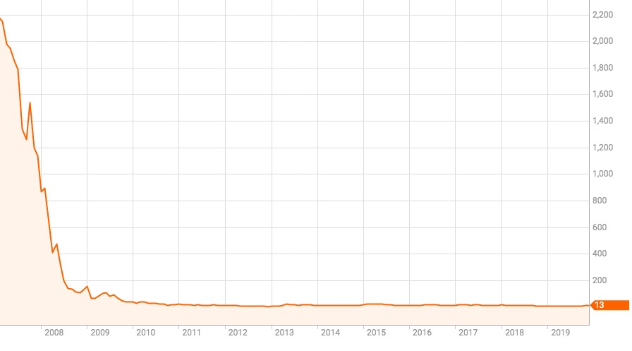 株価 ランド