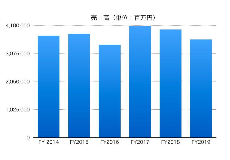 キヤノン の 株価