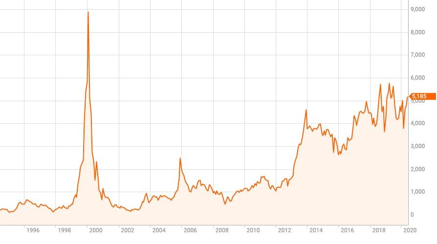 株価 ソフトバンク