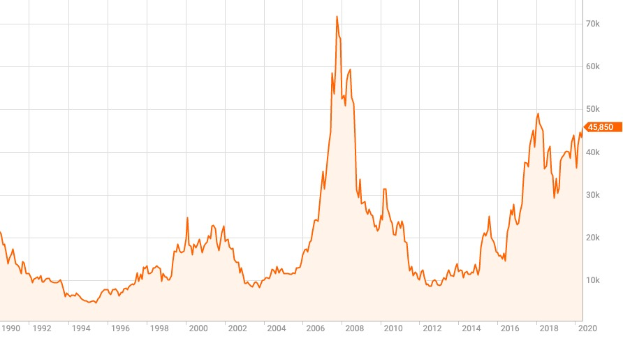 チャート あつまれどうぶつの森 株価