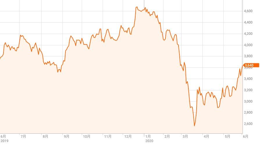 日立 株価