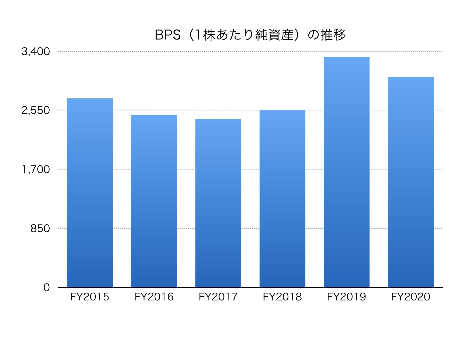 会社 武田 薬品 株価 株式 工業